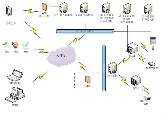 四)系统结构图