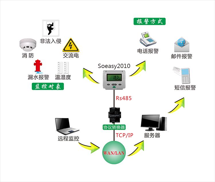 环境监控设备soeasy2010