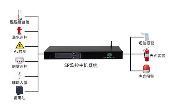 移动基站网络机房集中监控方案