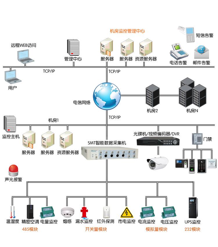 智能机房集中监控系统